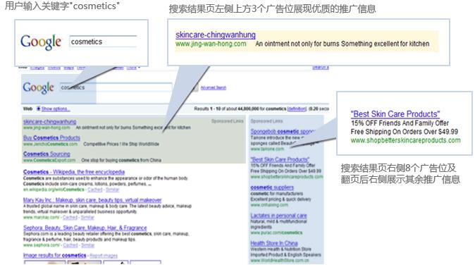 Google(谷歌)海外推广关键字广告实例